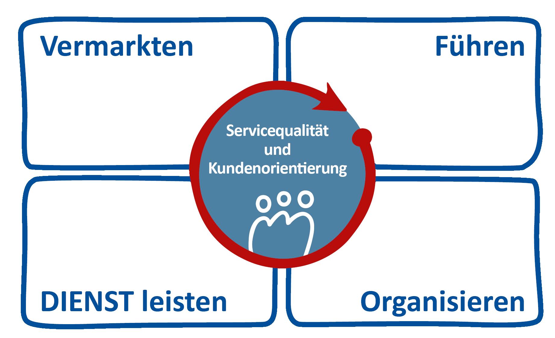 Grafik Kundenorientierung und Servicequalität