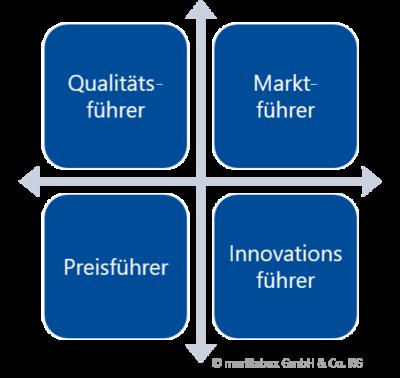 Grafik Strategieausrichtung